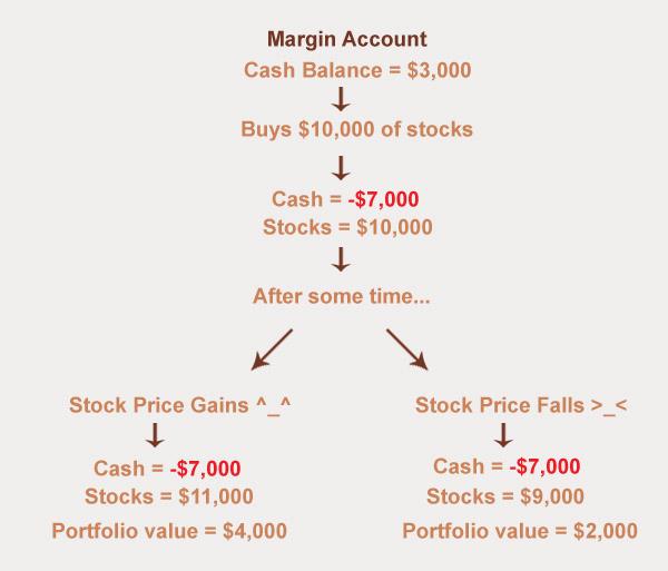 initial margin  account