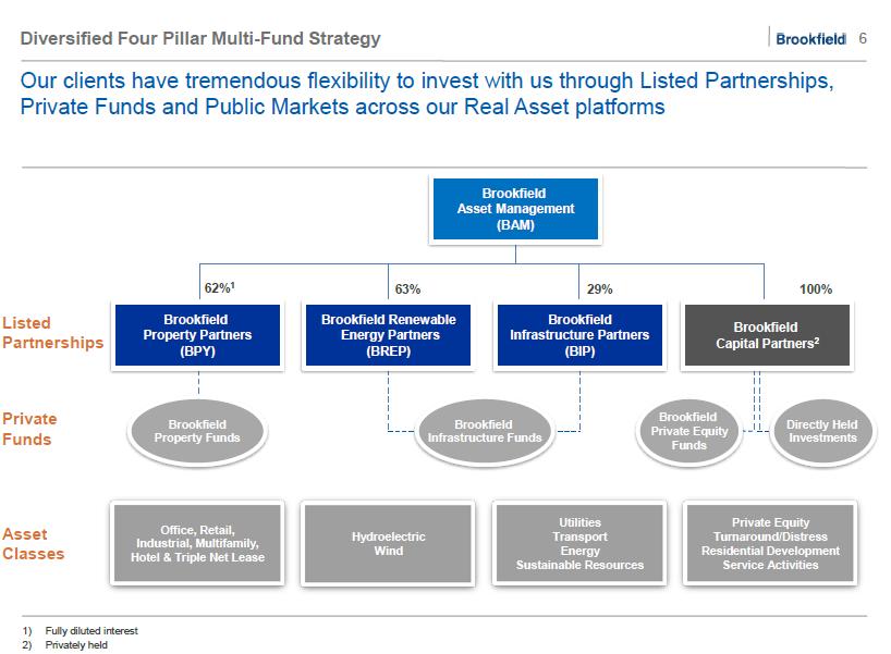 multi fund of brookfield asset management